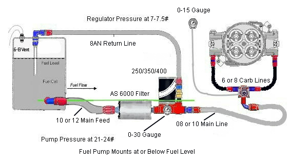 Complete Fuel System Kits for Race Cars or Big Power Street Cars