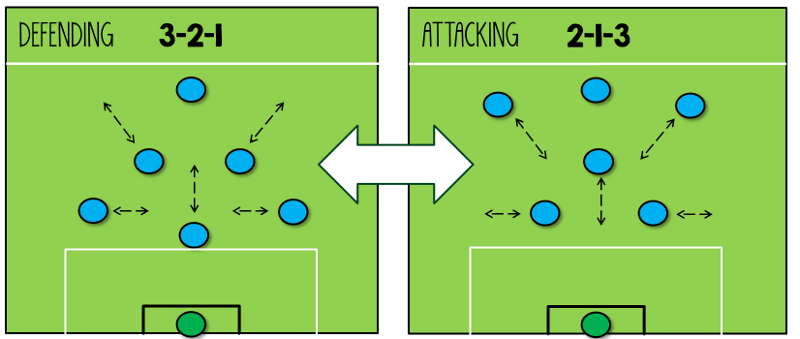 3-2-1 Blend Formation Tactic 7-a-side