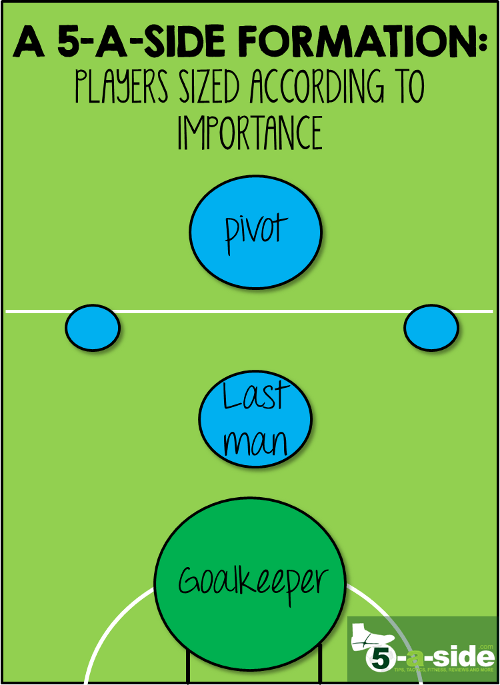 5-a-side formation player by importance positions