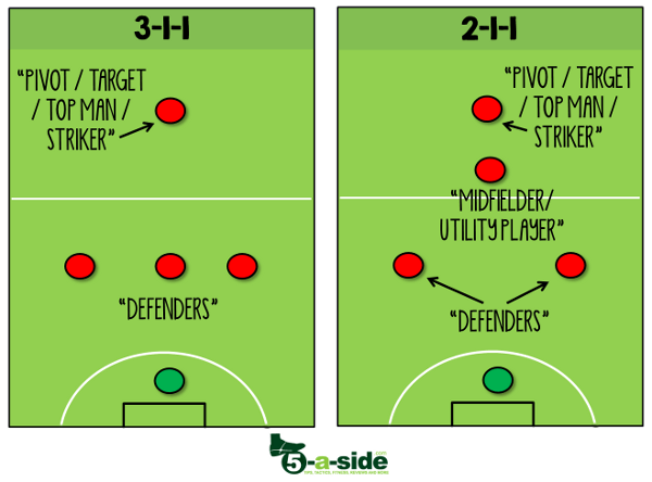 5-a-side positions: find your best spot | 5-a-side.com