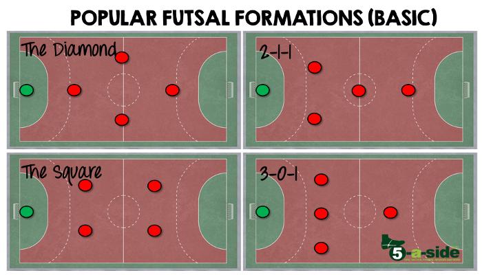 Popular Futsal Formations Tactics