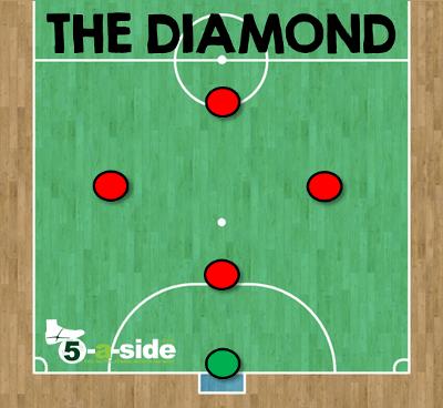 diamond formation futsal tactics