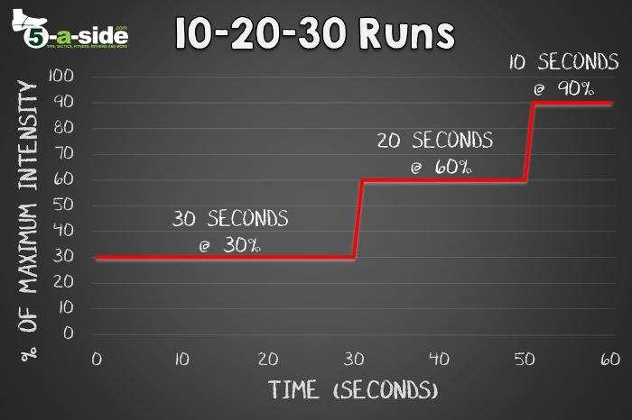10-20-30 Runs Graph