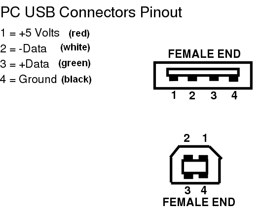 ps2 to usb wire diagram