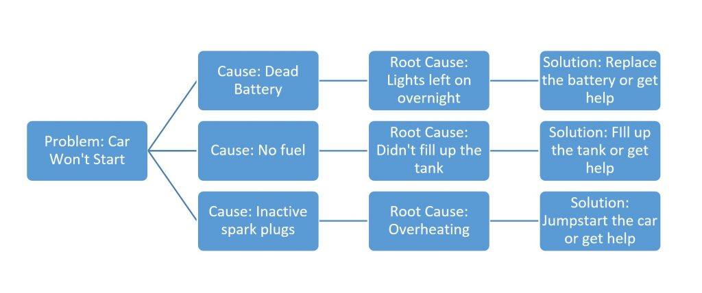 How to Create a Decision Tree for Root Cause Analysis - SixSigma