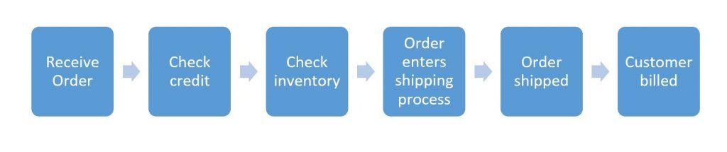 Process Flow Diagrams for Beginners Process Flow Diagram