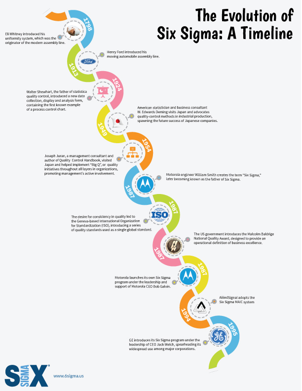 Six Sigma Timeline History Made by Design