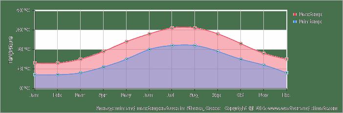 Average mınımum and maxımum temperature over the year