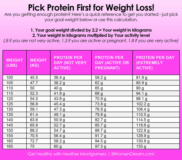 Don\u0027t Miss This Secret to Weight Loss 8 Women Dream