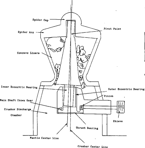 diagram of the mantle auto electrical wiring diagramgyratory crusher components
