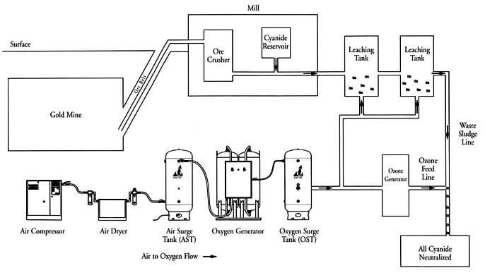 merrill crowe flow diagram