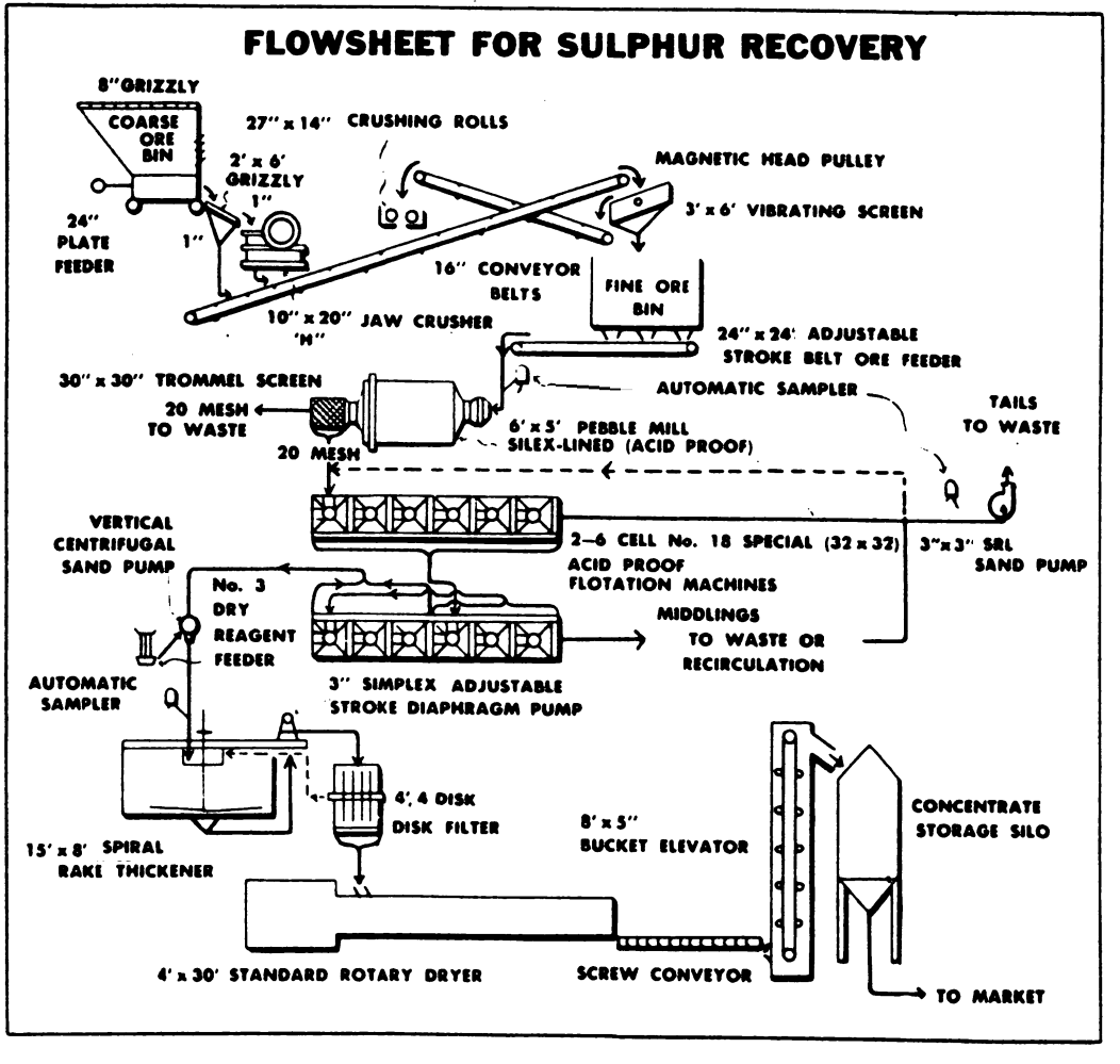 Plant Pfd Auto Electrical Wiring Diagram Process Flow Html Copper Mining