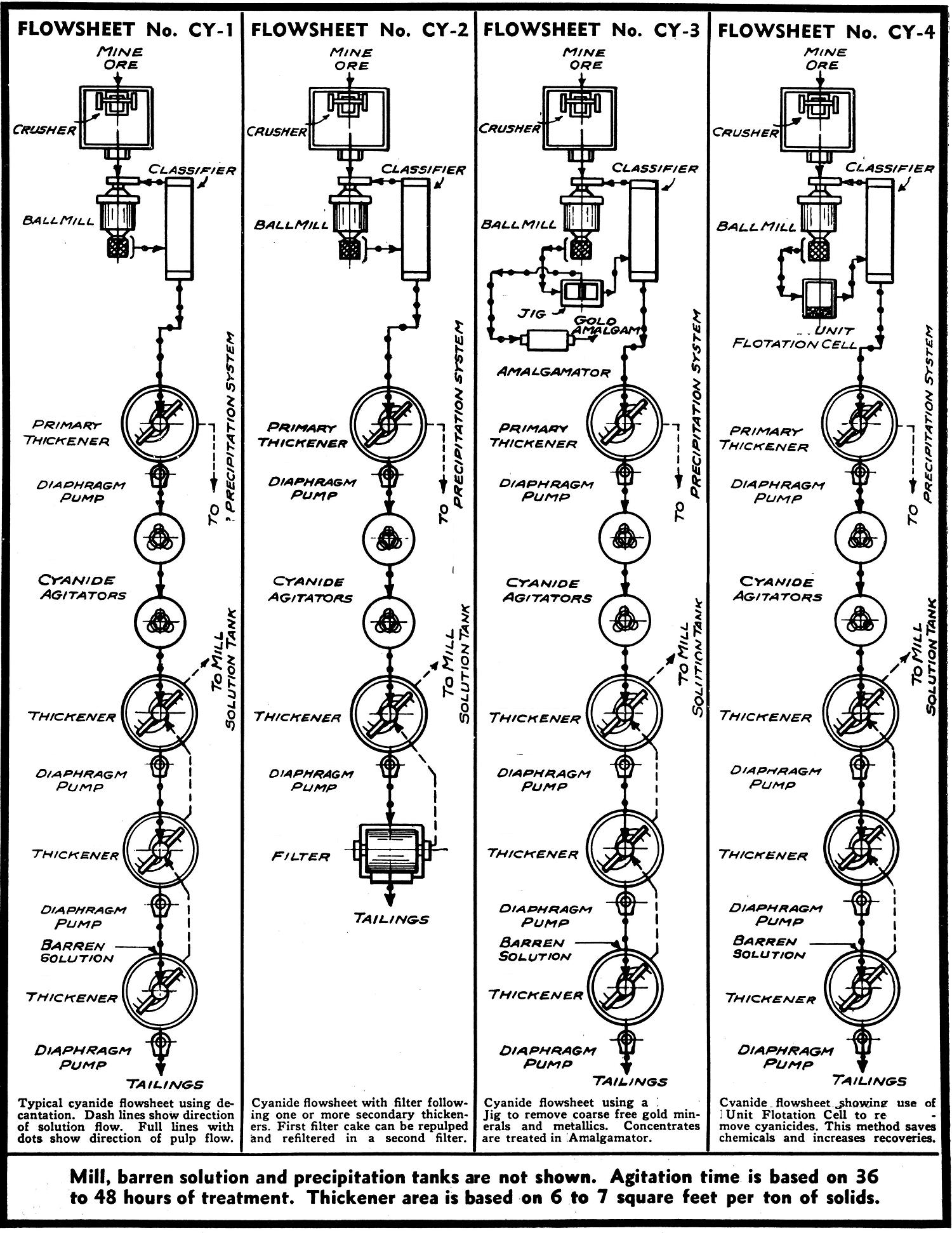 process flow chart diagram
