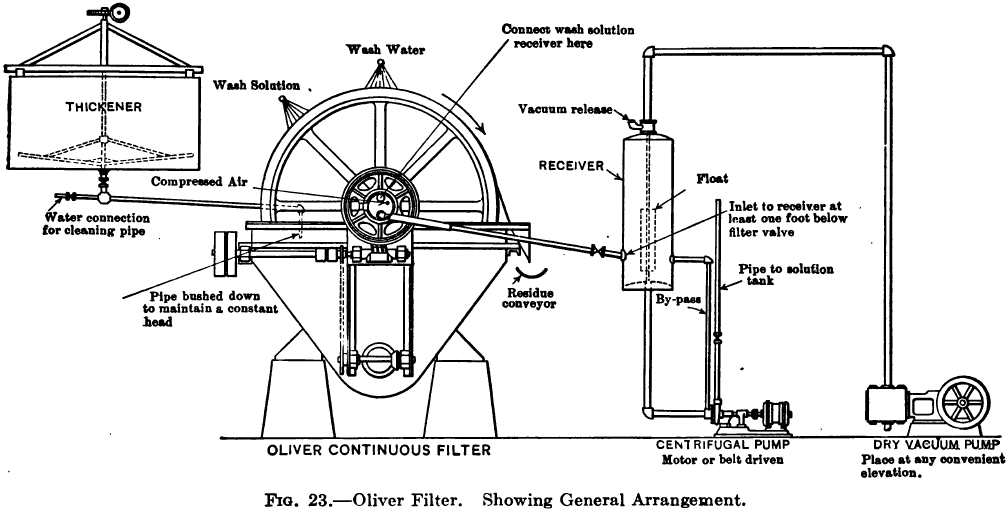 wiring a furnace for a gold mine