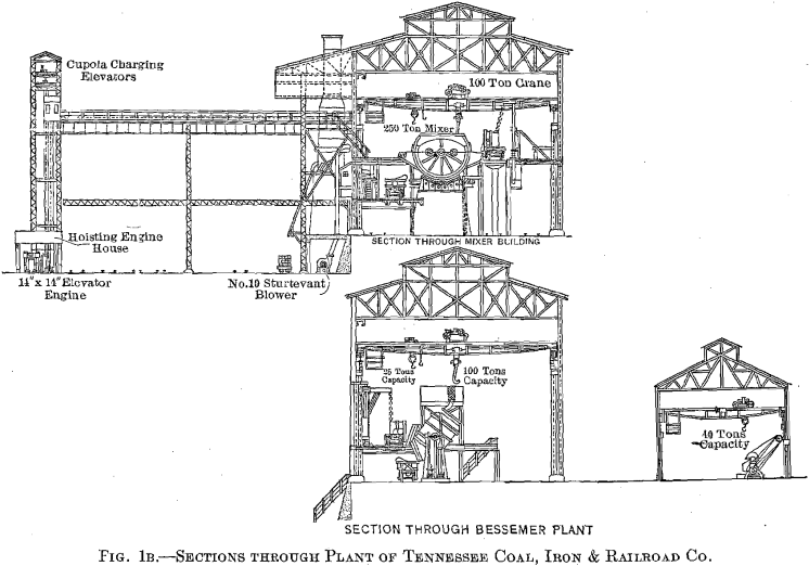 open hearth furnaces