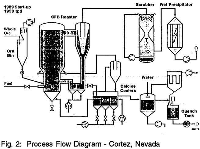 process flow diagram gas plant