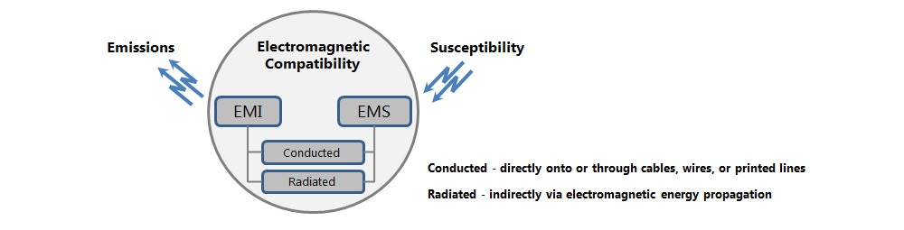 EMI / EMS - ADVANCED Motion Controls