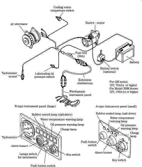 industrial standards for wiring harnesses