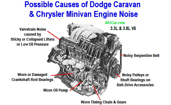 Dodge Caravan  Chrysler Minivan Engine Noise