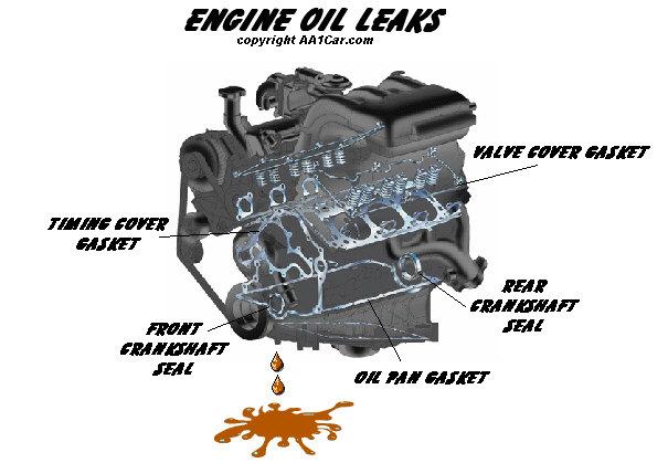 Engine Oil Leaks