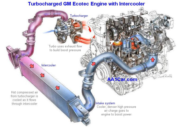 Turbocharger Diagnosis  Repair