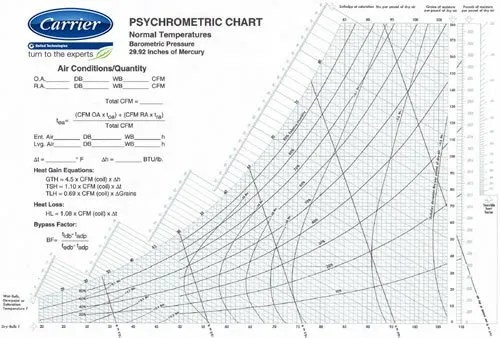 Psychrometric Chart - aaa construction school, inc