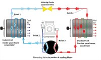 Heat Pumps - How they Operate for Heating & Cooling