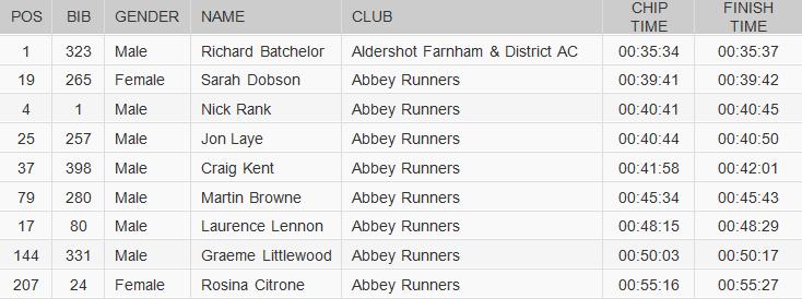 Derwent Dash 2015 results