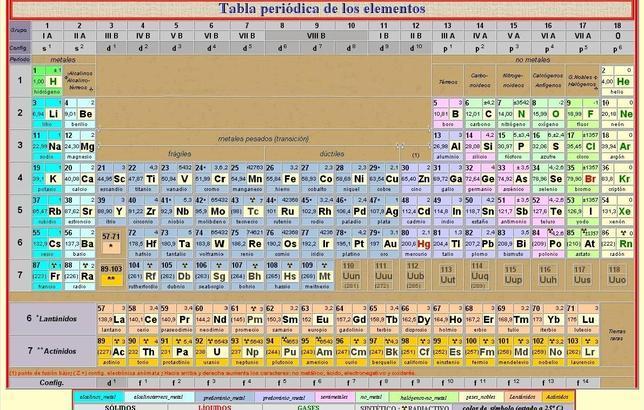 El Ununseptio, confirmado como nuevo elemento de la tabla periódica - New Tabla Periodica Nombre Y Simbolos De Los Elementos