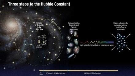 El esquema muestra los tres pasos usados por Riess para calcular la tasa de expansión del Universo con una precisión sin precedentes
