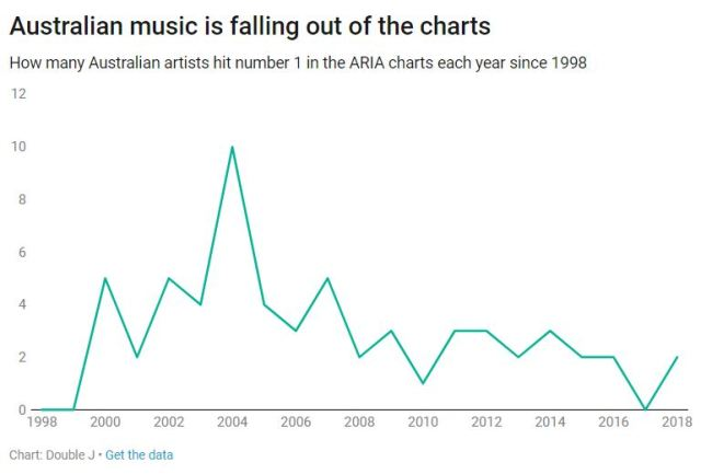 A chart showing the number of Australian artists to reach number one over the past 20 years.
