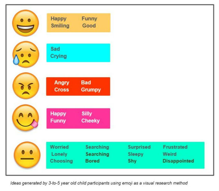 How emojis can help children learn and communicate - ABC News