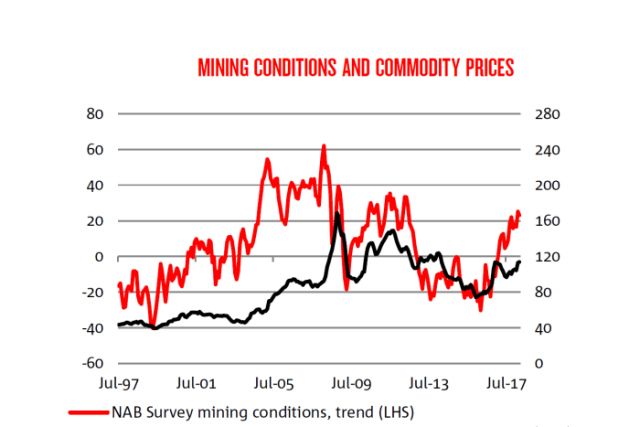 The relationship between commodity prices and business conditions in the mining sector.