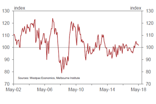 Graph showing Westpac-Melbourne Institute consumer confidence index May 2018