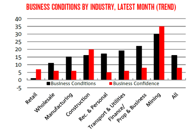 A chart showing business conditions and confidence by industry.