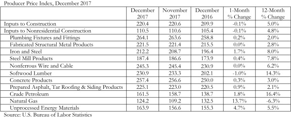 Construction Input Prices Inch Down in December, Up YOY Despite Low