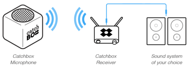 catch-box-2-620x221