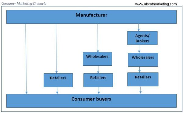 Discuss Types of Marketing channels/ Channel Levels and Channel Flows