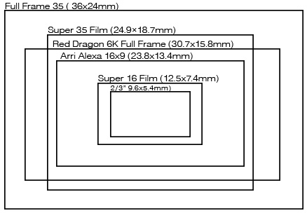 Sensors, Circles, and Lens Coverage Tutorials  Guides Blog