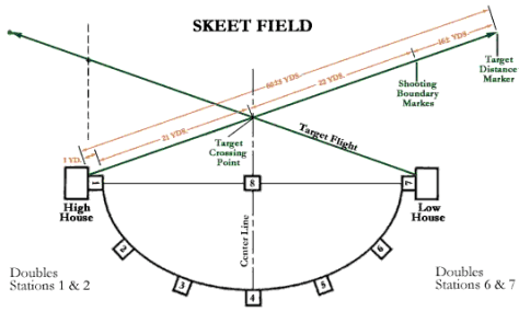 Skeet field layout