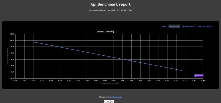 API Benchmark 5