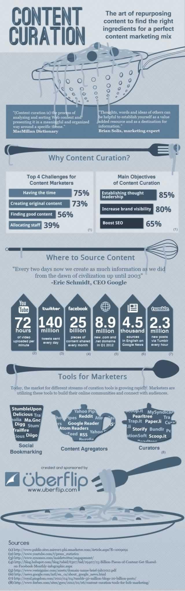 La curation nouvelle pratique web marketing