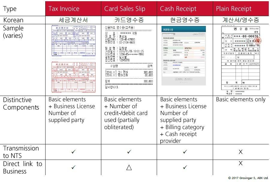 Documenting Expenses Publications ABK Ltd - Publications ABK - cash sales slip