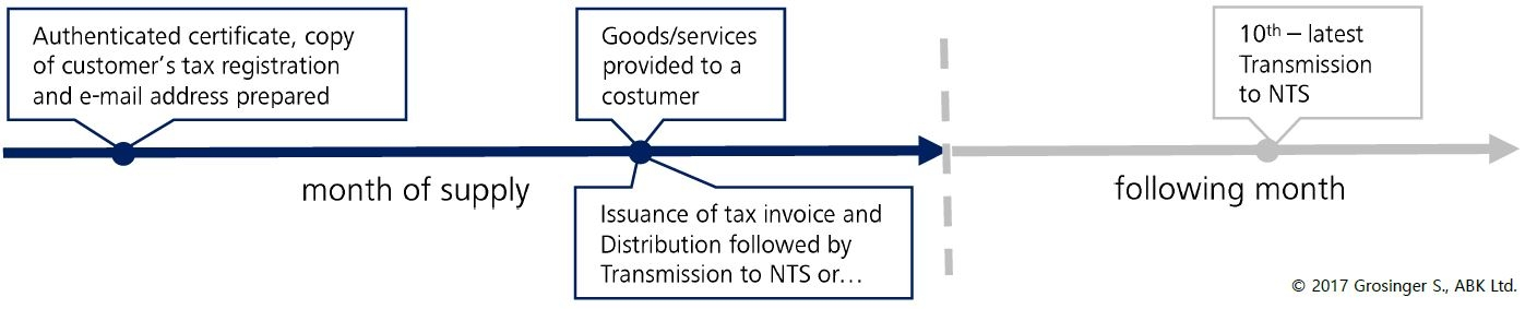 Korean e-Tax Invoices Publications ABK Ltd - Publications ABK