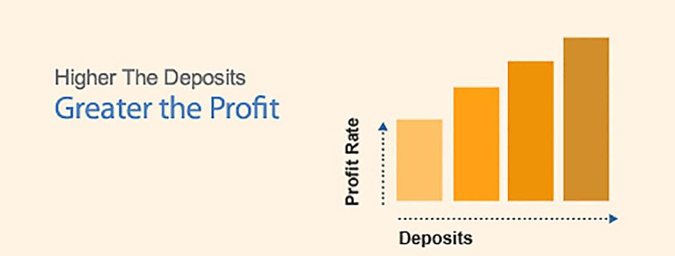 Platinum Rewarding Profit Account - Allied Bank Limited