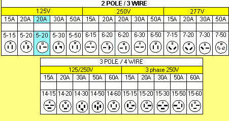 120v Receptacle Wiring Receptacles Informative Receptacle Chart Almost Every