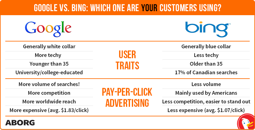 Google vs Bing? User Traits  Demographics; Where Best to Advertise