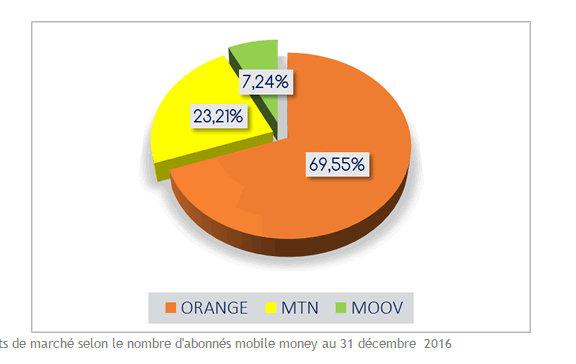 les chiffes du mobile Banking mobile money abidjan