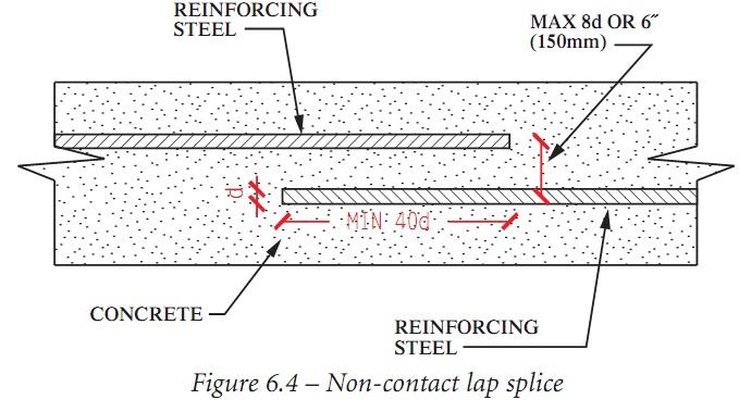 club car 48v wiring diagram brakelights