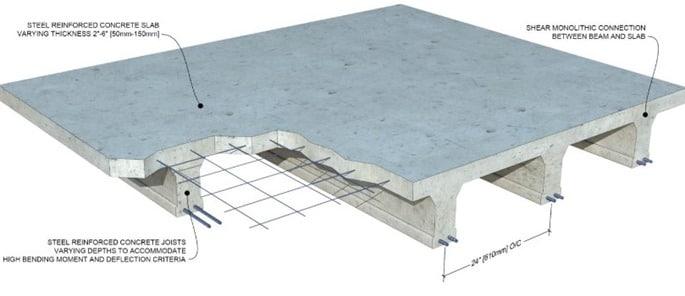 Concrete Slab Definition Functions Design Of Slab